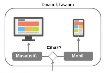 dinamik tasarım