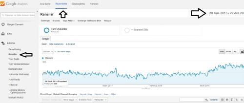 Google Analytics Kanallar