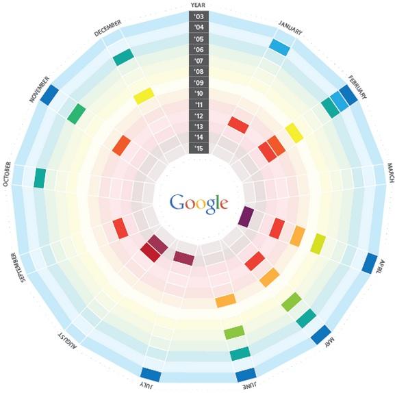 Google algoritma değişiklikleri
