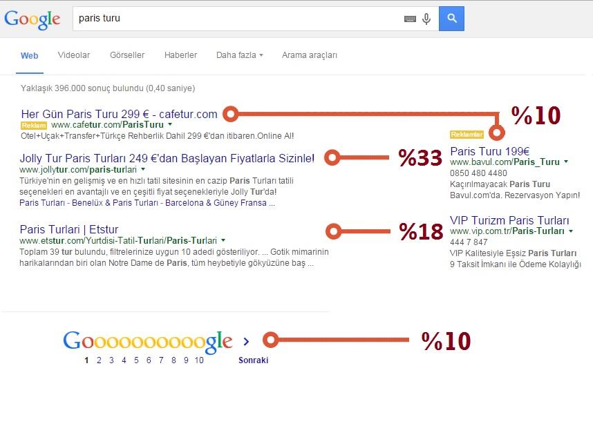 Google ilk sayfa tıklanma oranları