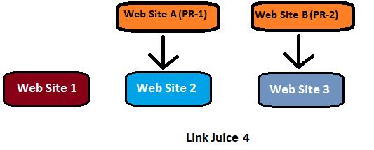 link-juice-nasil-calisir-5
