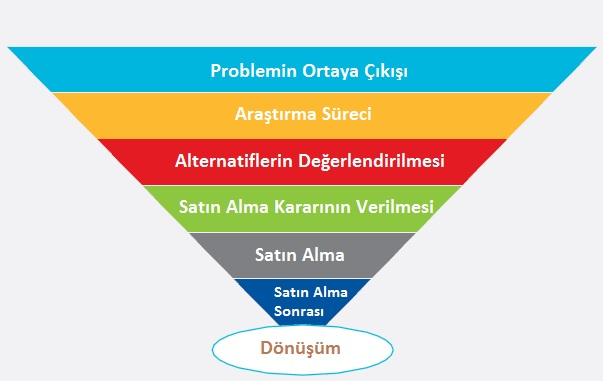 Tüketici-Satin-Alma-Süreci