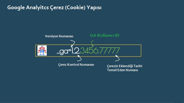 google-analytics-çerez