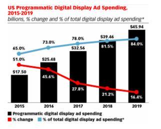 Amerika programatic reklamcılık