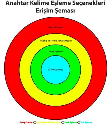 Anahtar kelime eşleme şeması