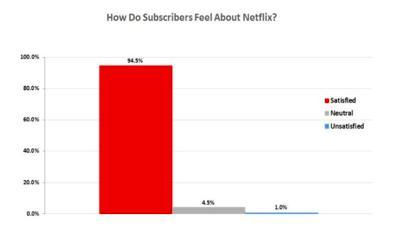 Netflix yüksek müşteri memnuniyeti