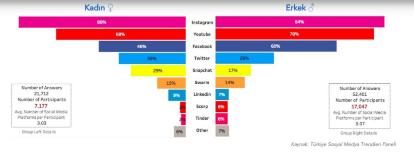 13-34-yas-kadin-erkek-sosyal-medya-verileri