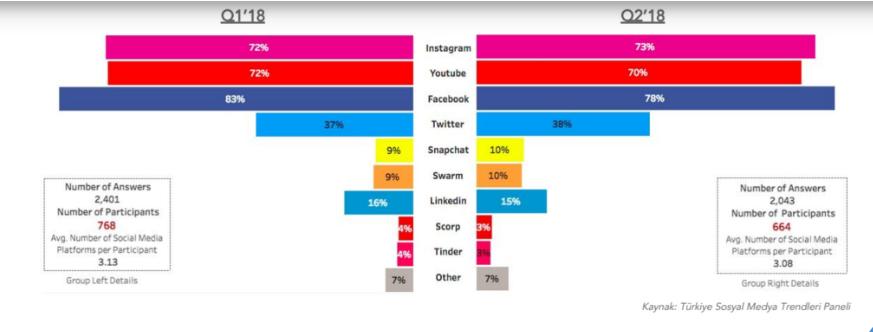 35-44-yas-sosyal-medya-kullanimi