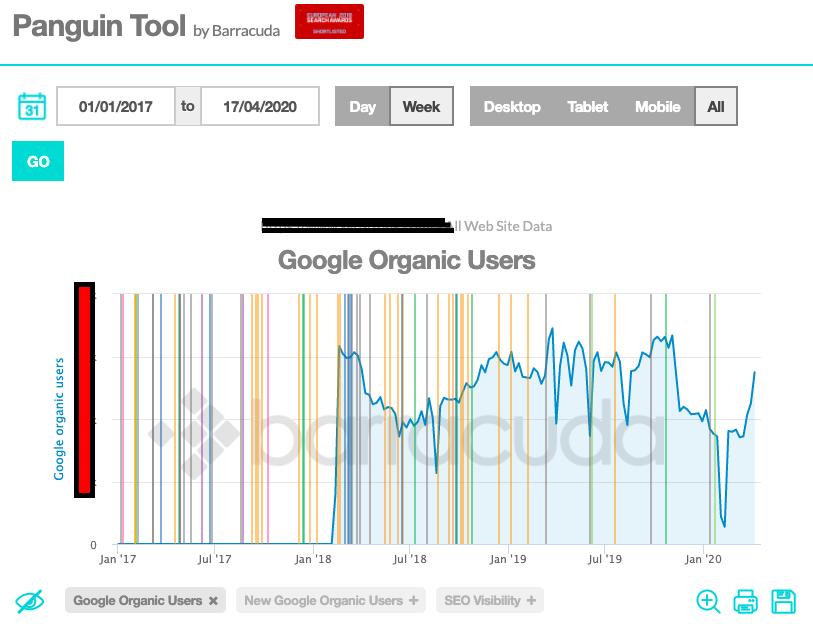 Panguin Tool - Google Algoritma Cezası